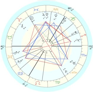 Astrology, Divine Guidance, Harvey Freeman, Mars, Neptune, Rabindranath Tagore, Relationship, Truth