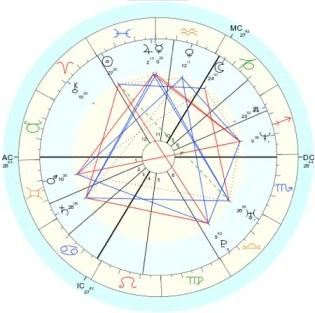 Astrology, Divine Guidance, Harvey Freeman, Mars, Neptune, Rabindranath Tagore, Relationship, Truth